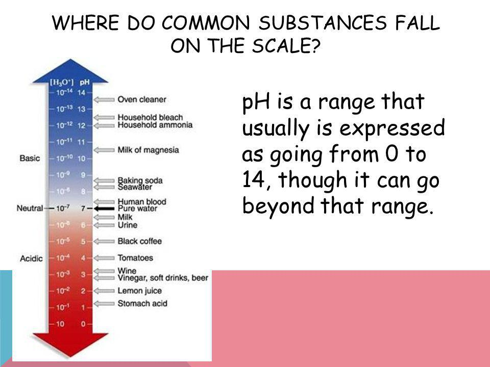 Where Do Common Substances Fall on the Scale