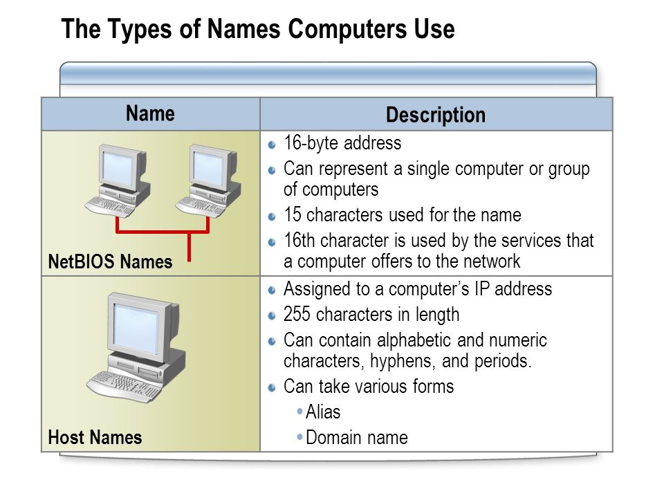 The Types of Names Computers Use