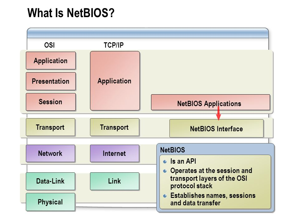 What Is NetBIOS OSI TCP/IP Application Application Presentation
