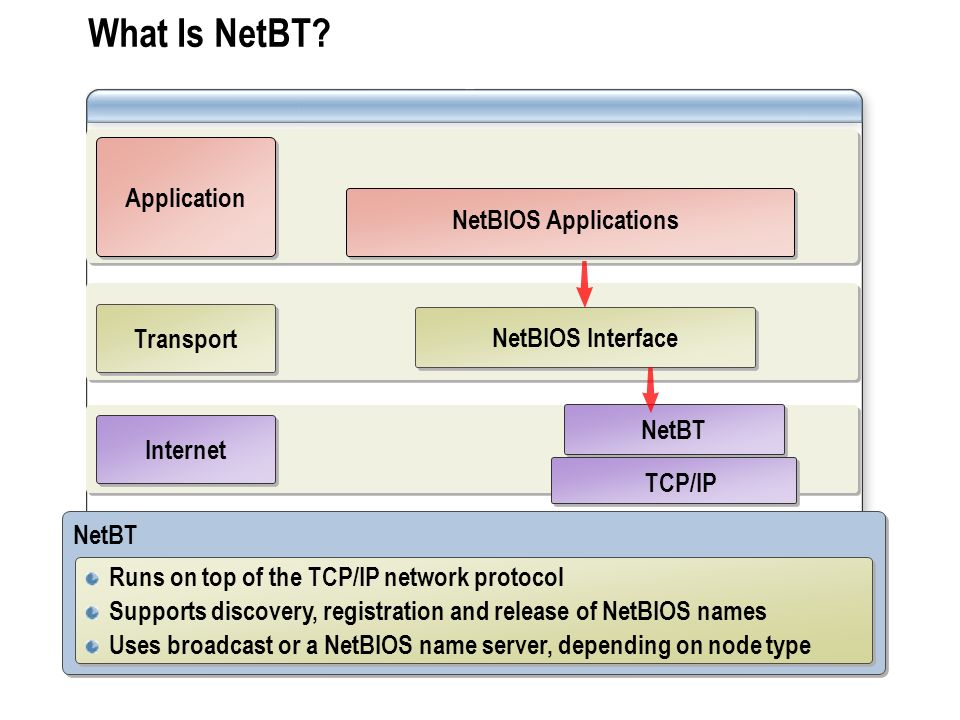 What Is NetBT Application NetBIOS Applications Transport