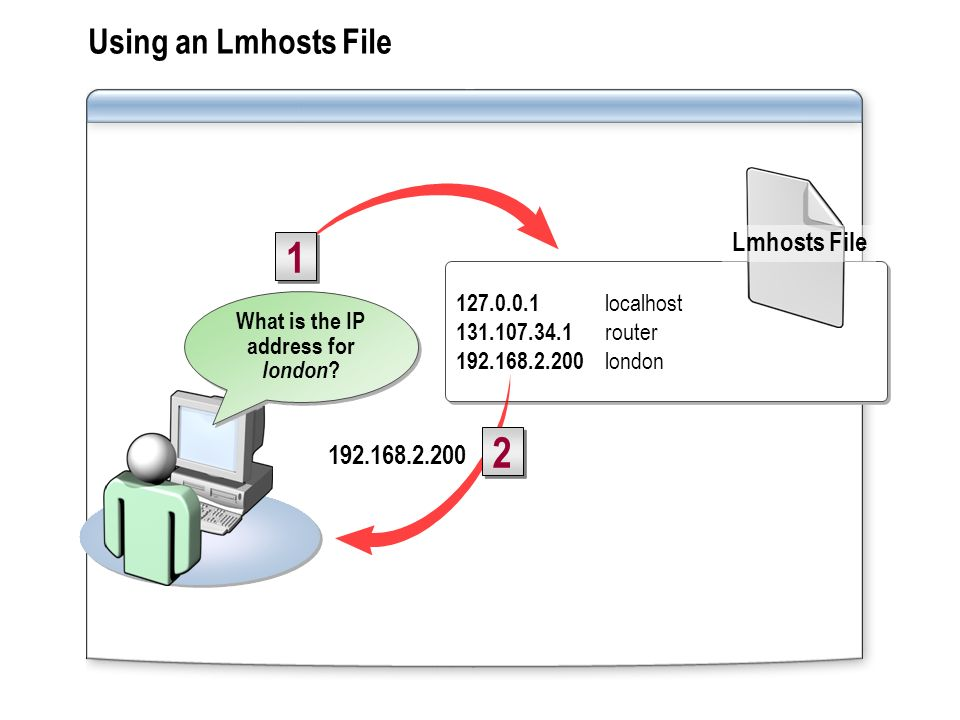 What is the IP address for london