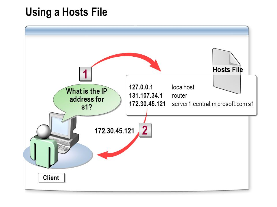What is the IP address for s1