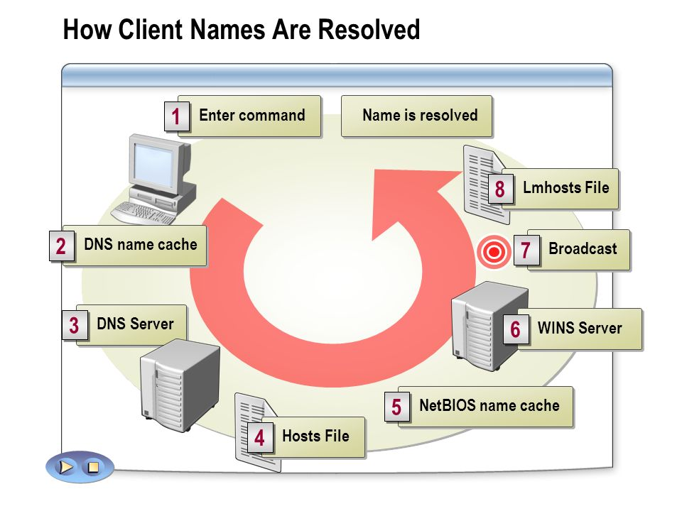 How Client Names Are Resolved