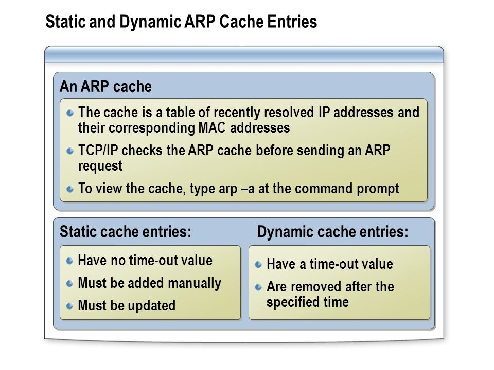 Static and Dynamic ARP Cache Entries
