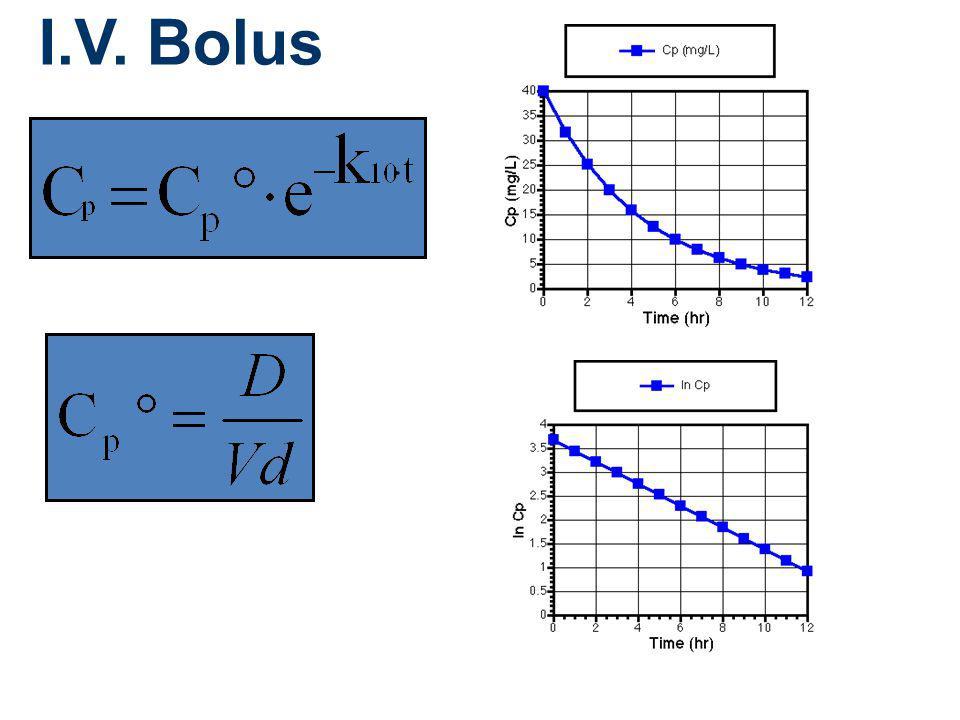 I.V. Bolus