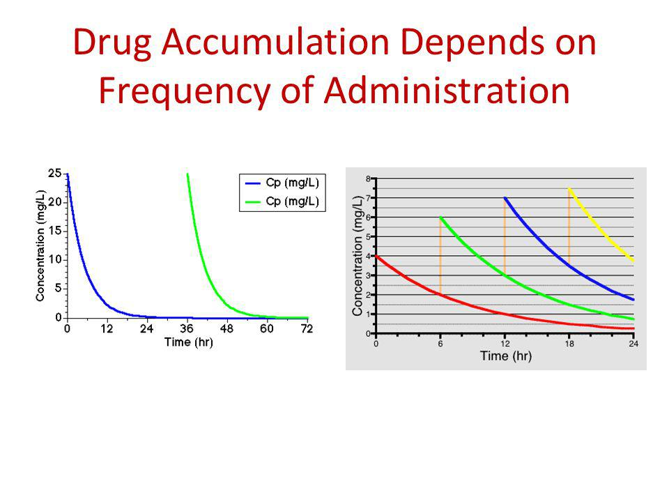Drug Accumulation Depends on Frequency of Administration