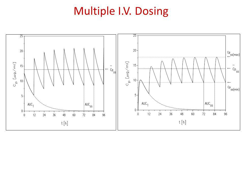 Multiple I.V. Dosing The AUC within a dosing interval at steady state is equal to the total AUC of a single dose.