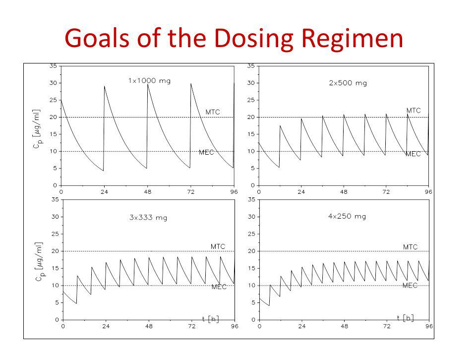 Goals of the Dosing Regimen