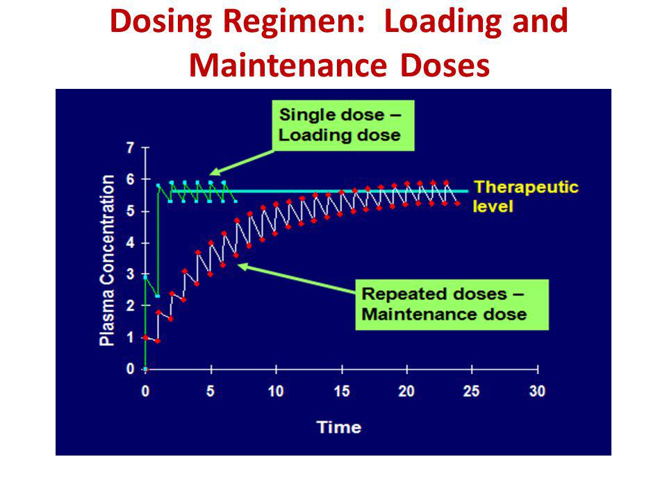 Dosing Regimen: Loading and Maintenance Doses