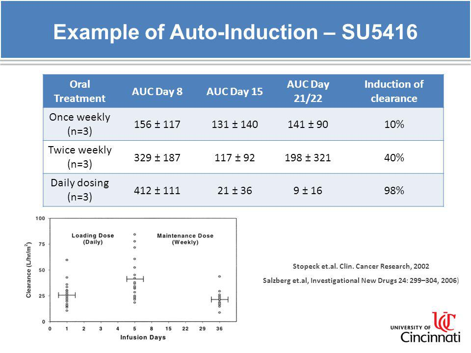 Example of Auto-Induction – SU5416