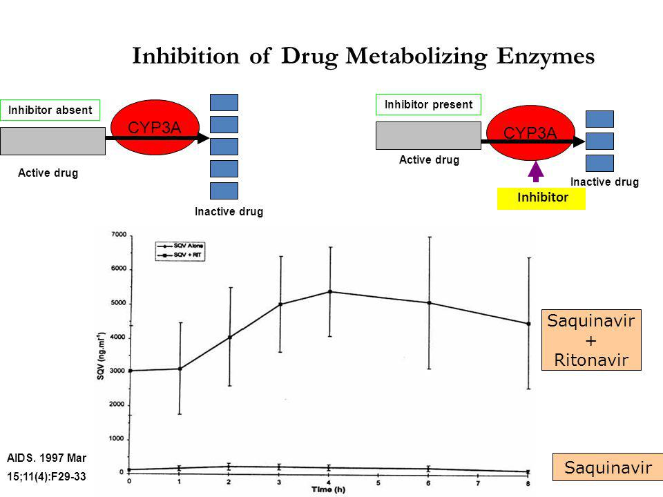 Inhibition of Drug Metabolizing Enzymes