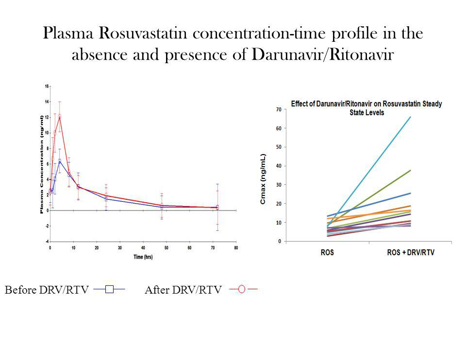 Plasma Rosuvastatin concentration-time profile in the absence and presence of Darunavir/Ritonavir
