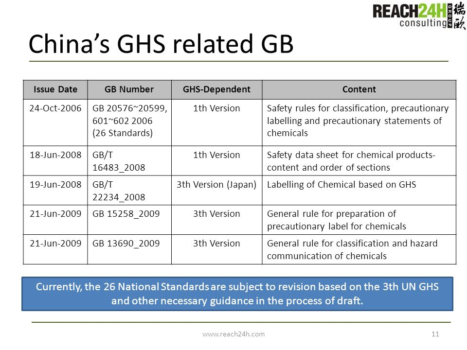 China's GHS related GB Issue Date. GB Number. GHS-Dependent. Content. 24-Oct-2006. GB 20576~20599, 601~602 2006 (26 Standards)