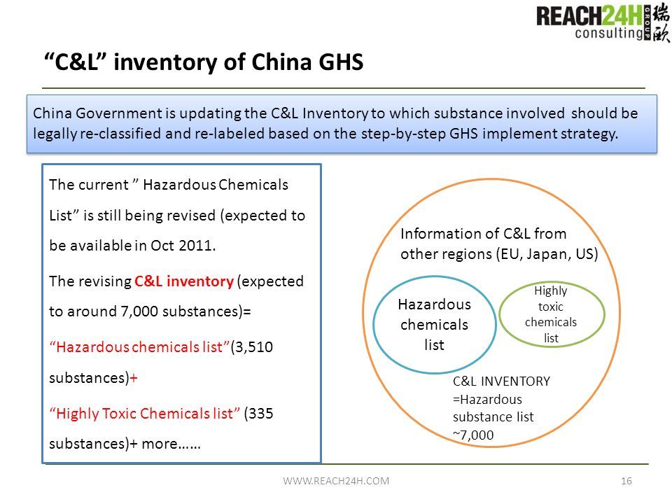 C&L inventory of China GHS