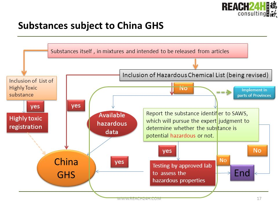 Substances subject to China GHS