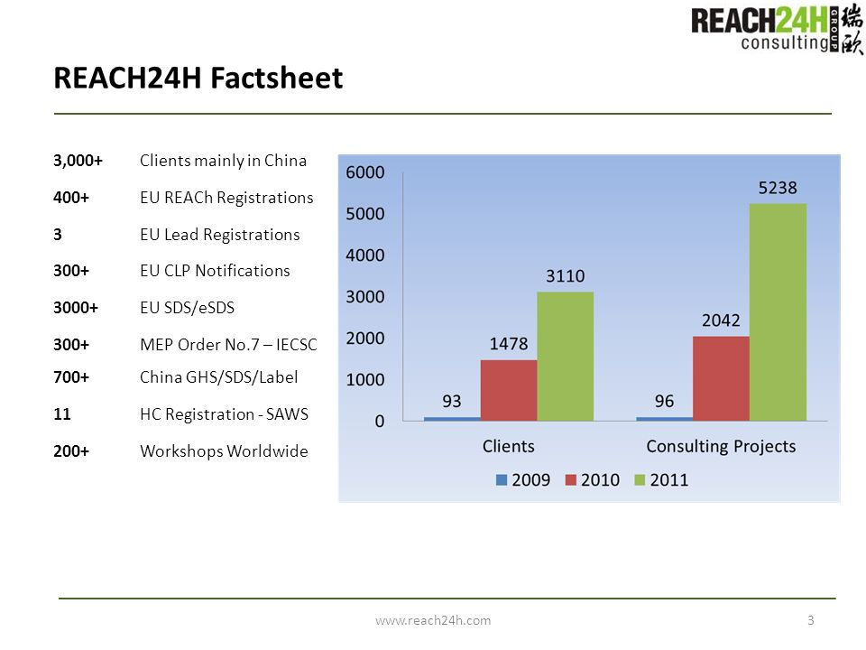 REACH24H Factsheet 3,000+ Clients mainly in China