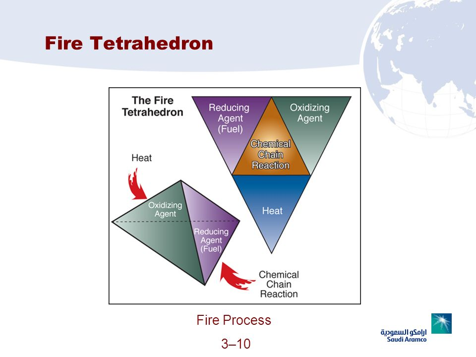 Fire Tetrahedron Fire Process