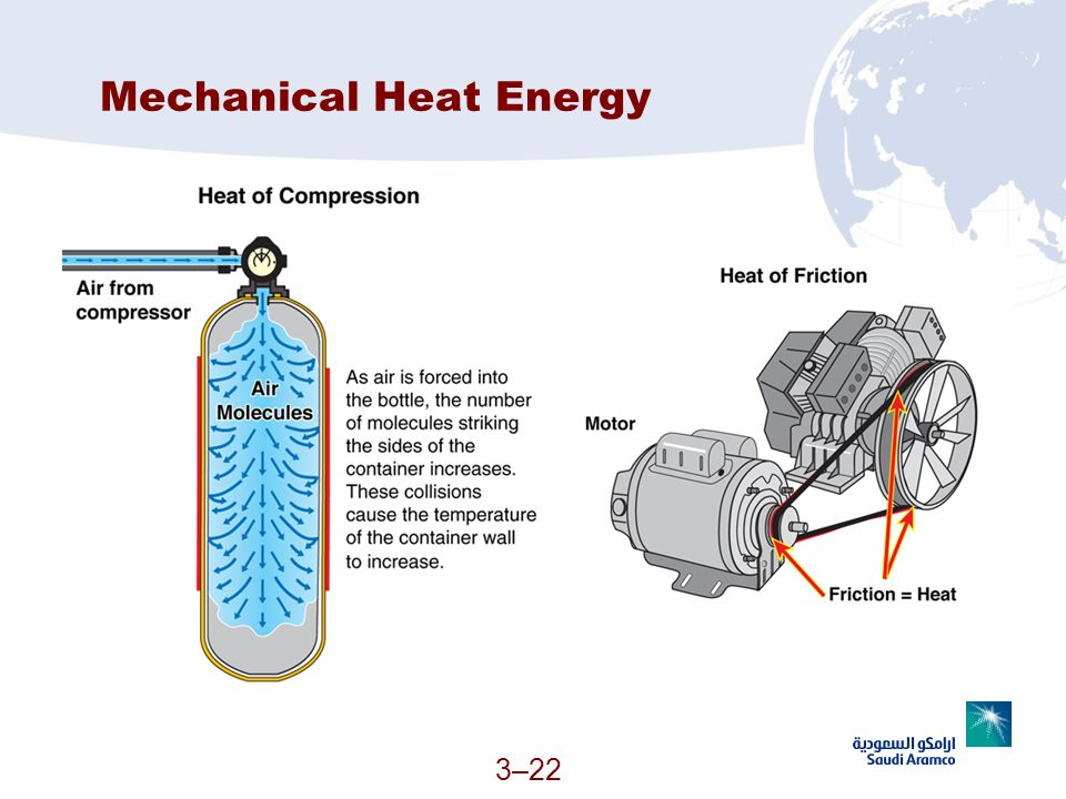 Mechanical Heat Energy