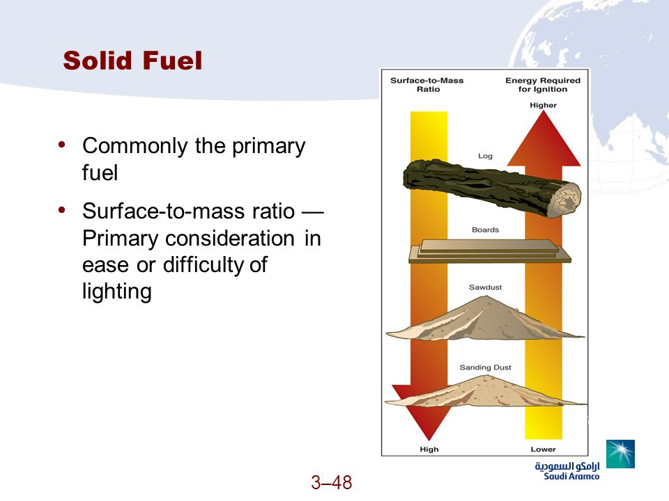 Solid Fuel Commonly the primary fuel