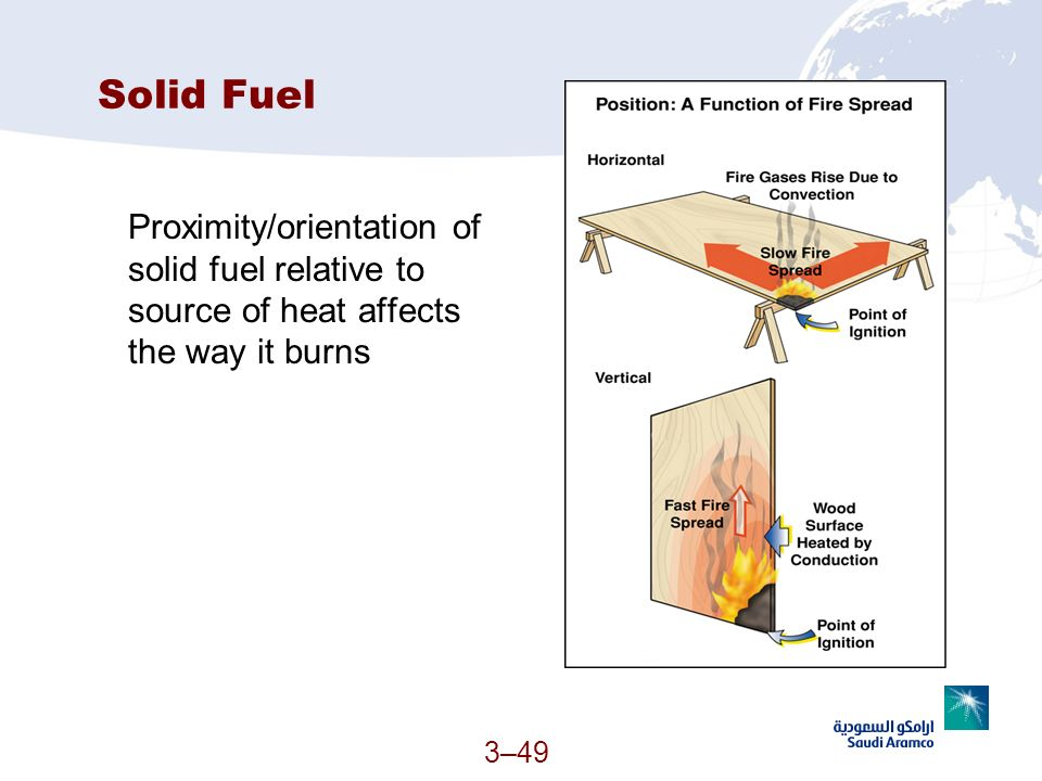 Solid Fuel Proximity/orientation of solid fuel relative to source of heat affects the way it burns