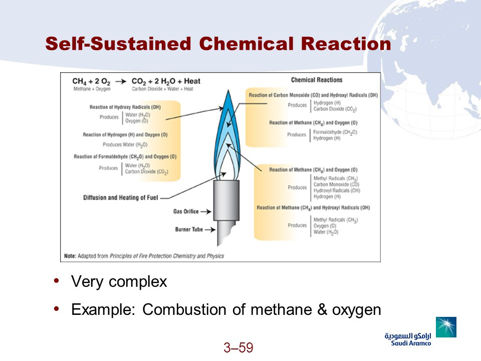 Self-Sustained Chemical Reaction