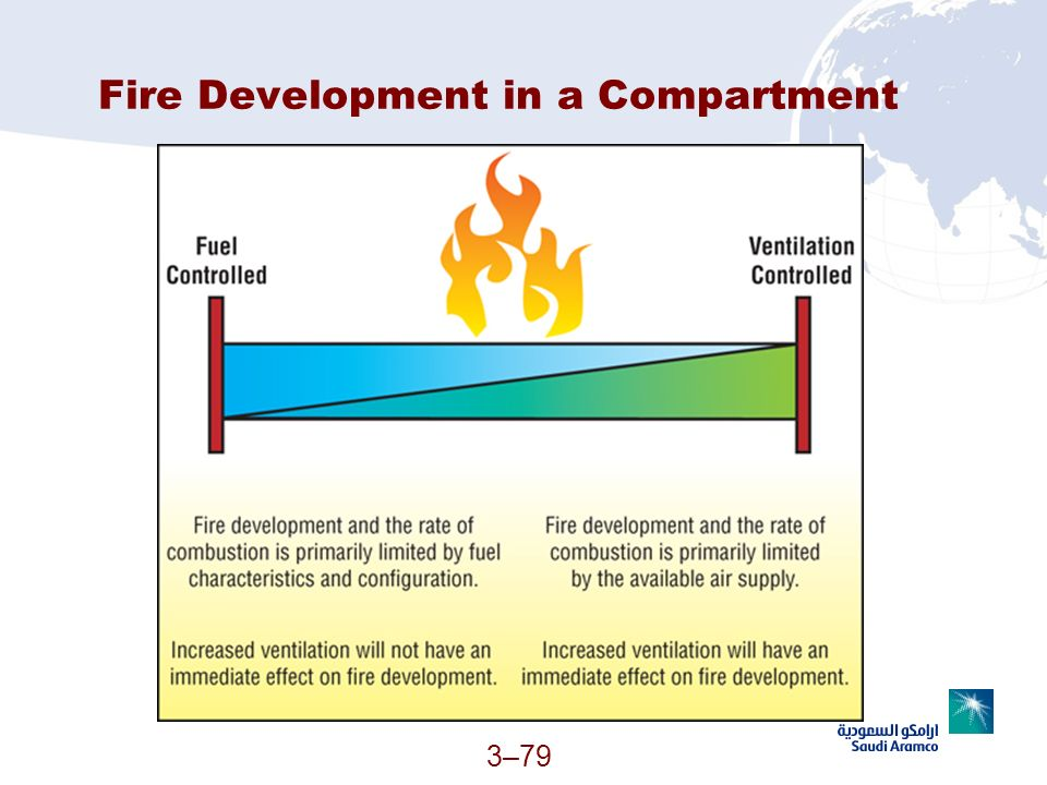 Fire Development in a Compartment