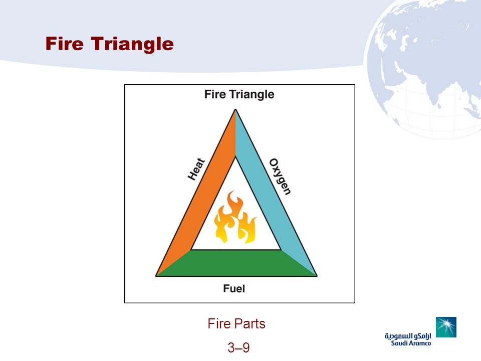 Fire Triangle Fire Parts