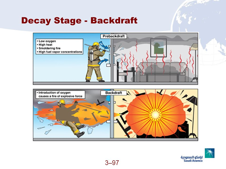 Decay Stage - Backdraft