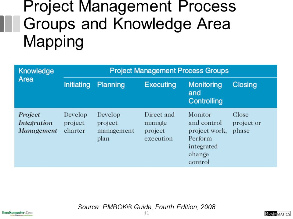Project Management Process Groups and Knowledge Area Mapping
