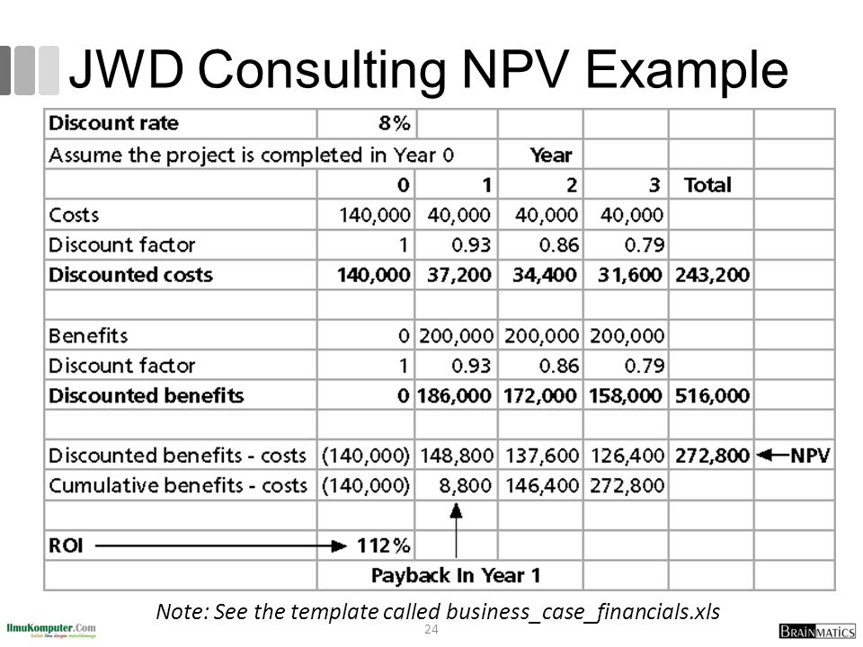 JWD Consulting NPV Example