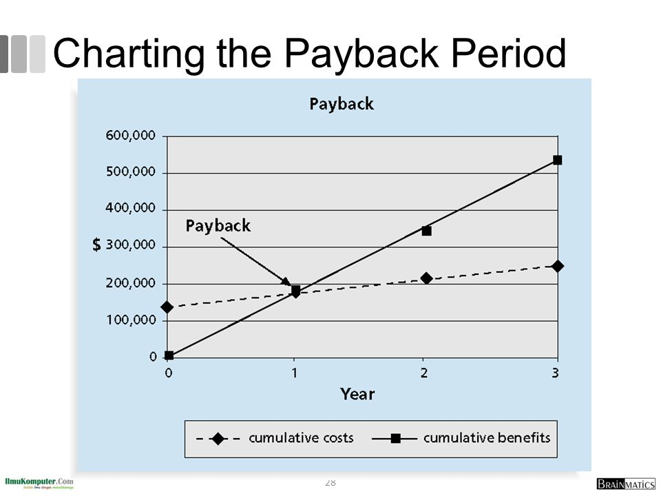 Charting the Payback Period