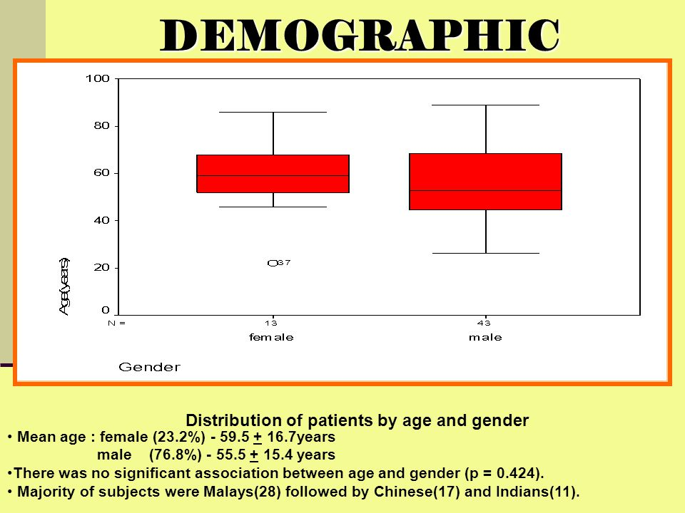 Distribution of patients by age and gender