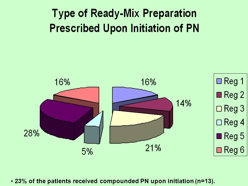 23% of the patients received compounded PN upon initiation (n=13).