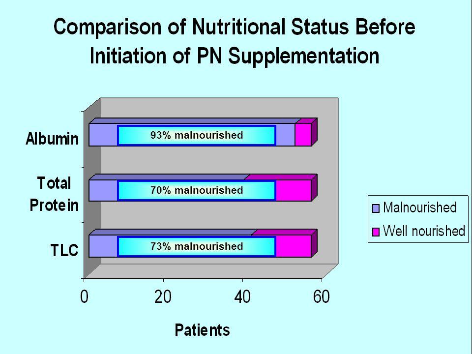 93% malnourished 70% malnourished 73% malnourished