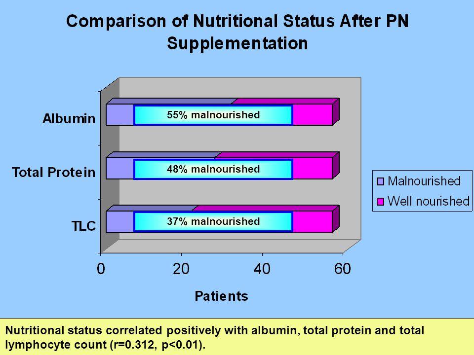 55% malnourished 48% malnourished. 37% malnourished.