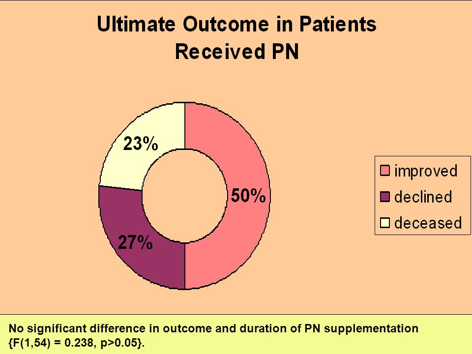 No significant difference in outcome and duration of PN supplementation