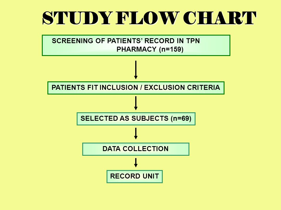 STUDY FLOW CHART SCREENING OF PATIENTS' RECORD IN TPN PHARMACY (n=159)