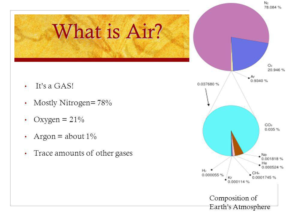 What is Air It's a GAS! Mostly Nitrogen= 78% Oxygen = 21%