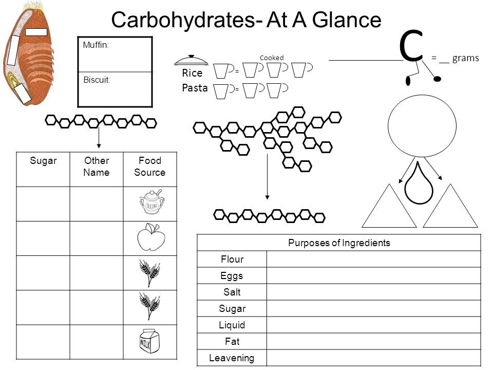 C = __ grams Carbohydrates- At A Glance Rice Pasta Sugar Other Name