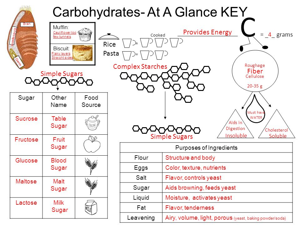 C = _4_ grams Carbohydrates- At A Glance KEY Provides Energy Rice