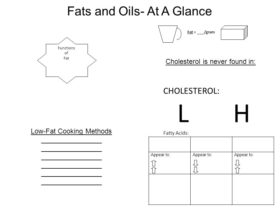 L H Fats and Oils- At A Glance CHOLESTEROL: