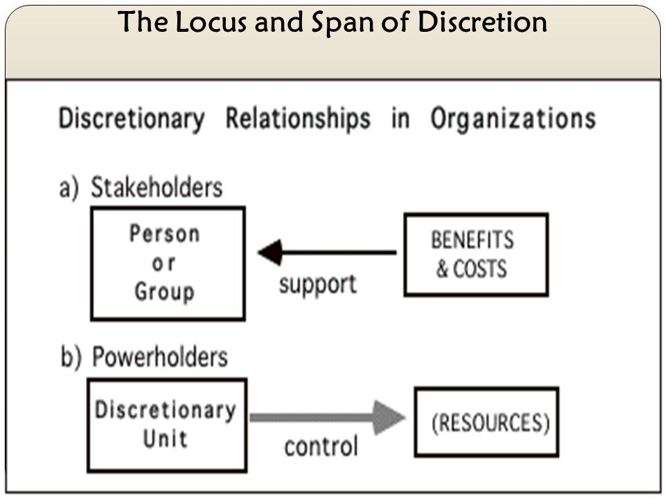 The Locus and Span of Discretion