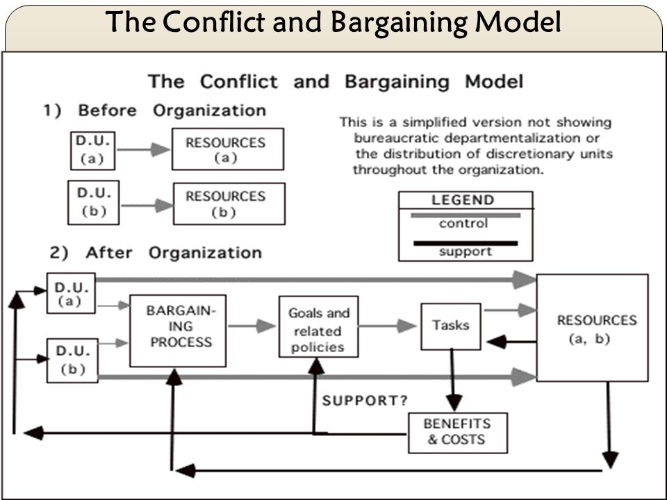 The Conflict and Bargaining Model