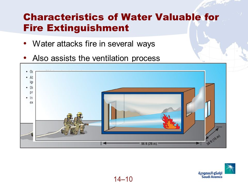 Characteristics of Water Valuable for Fire Extinguishment