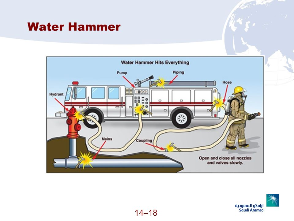 Water Hammer (Continued)
