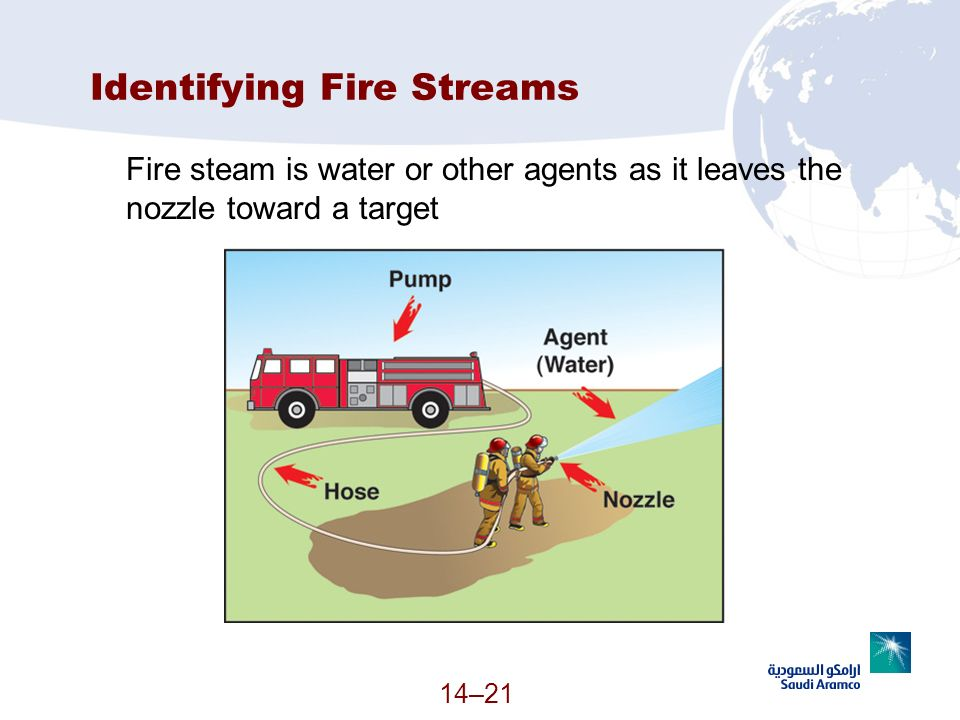 Identifying Fire Streams