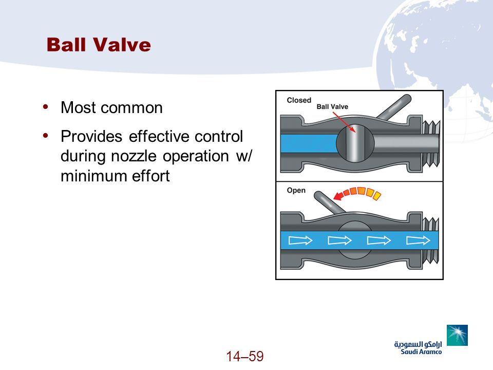 Ball Valve Most common. Provides effective control during nozzle operation w/ minimum effort.