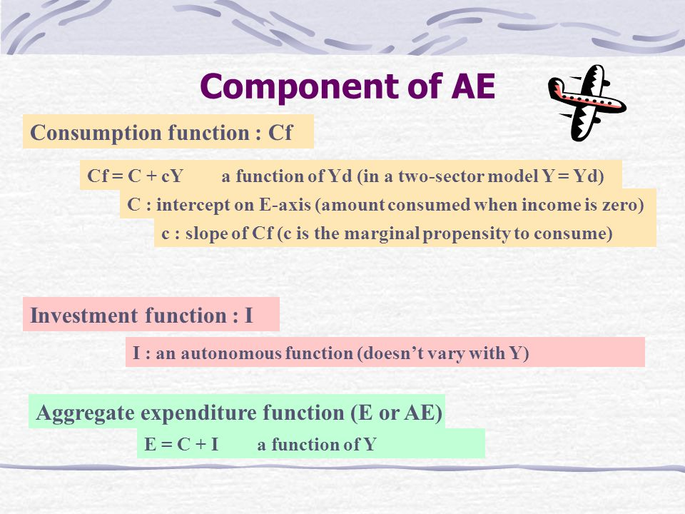 Component of AE Consumption function : Cf Investment function : I