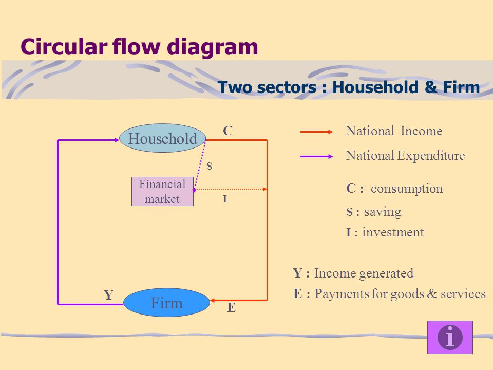 Two sectors : Household & Firm