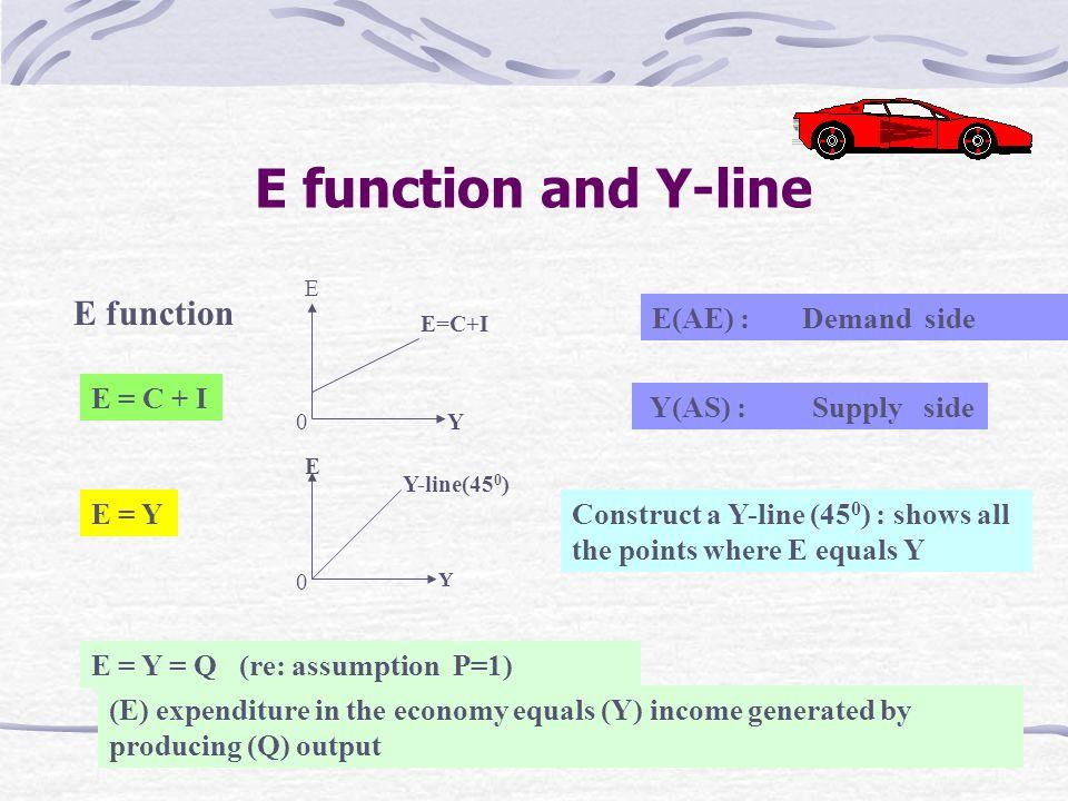 E function and Y-line E function E(AE) : Demand side E = C + I